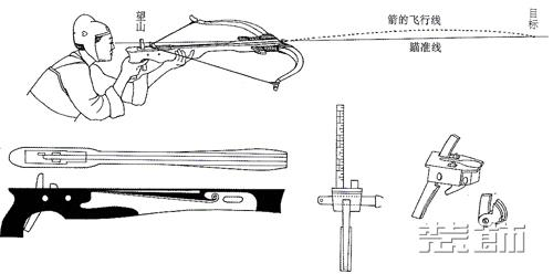 图12 上图汉弩发射示意图 下图 弩臂 望山刻度 弩机